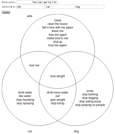 Funny Venn Diagram Examples Eczalinf