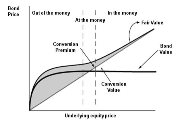 convertible bonds graph